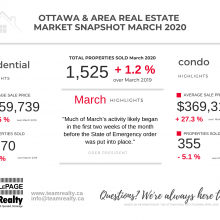Ottawa Real Estate Snapshot March 2020